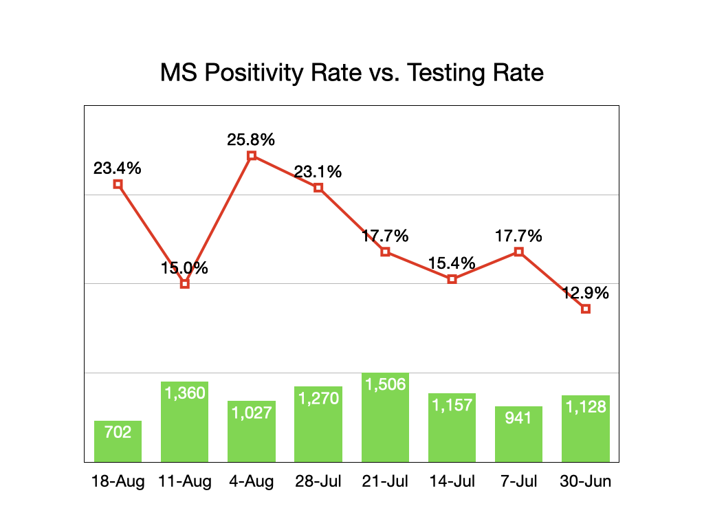 Mississippi Testing/Positivity