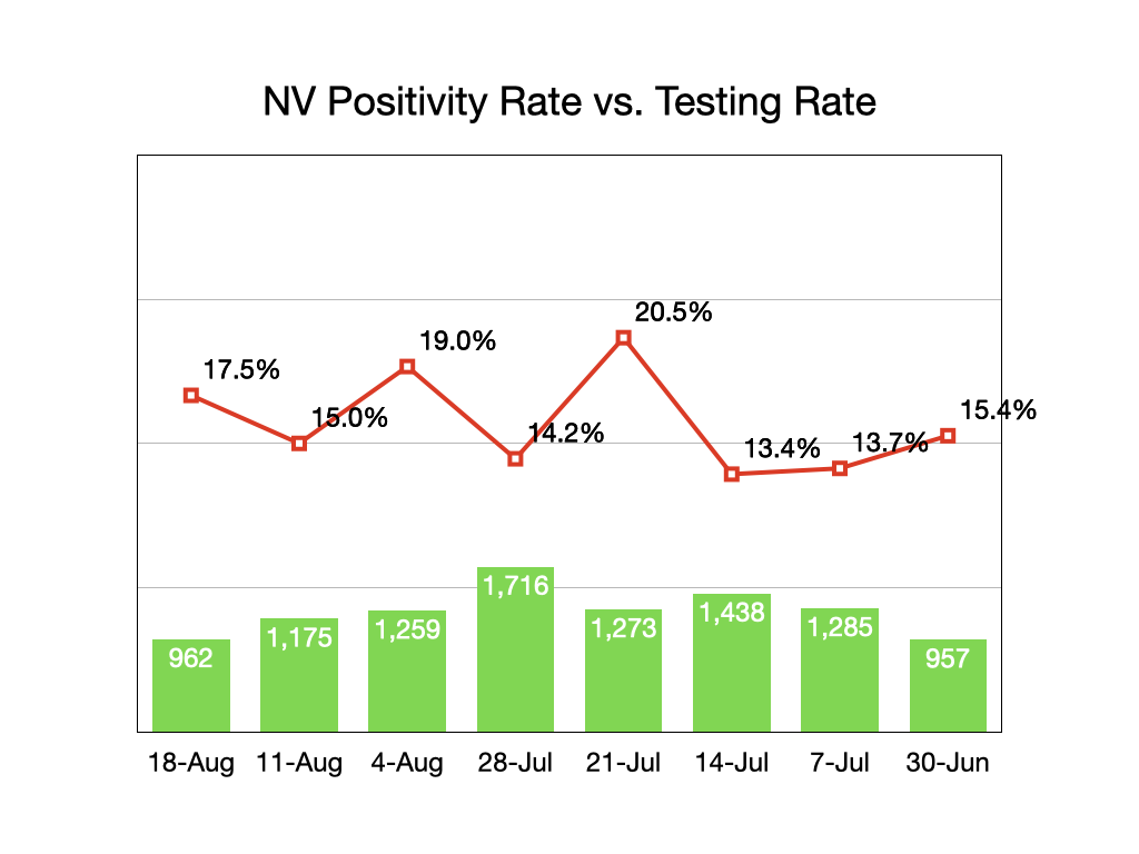 Nevada Testing/Positivity