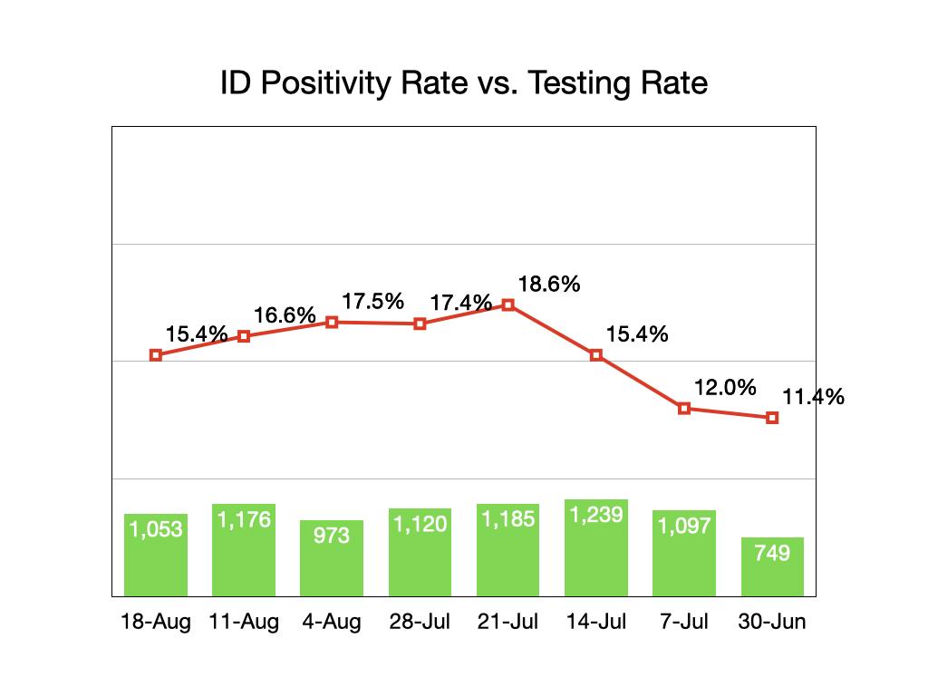 Idaho Testing/Positivity