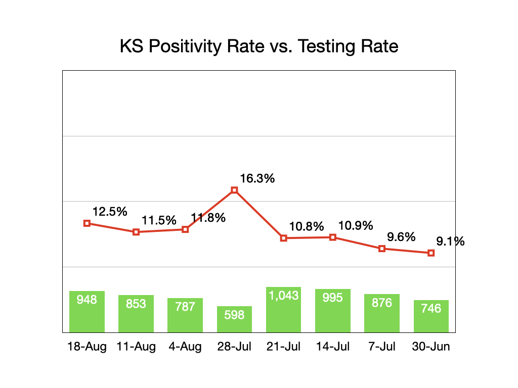 Kansas Testing/Positivity
