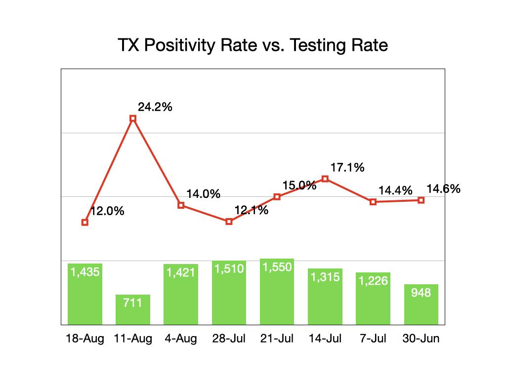 Texas Testing/Positivity