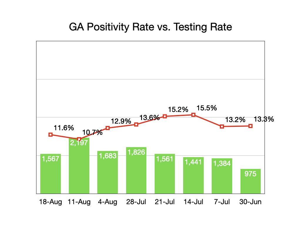 Georgia Testing/Positivity