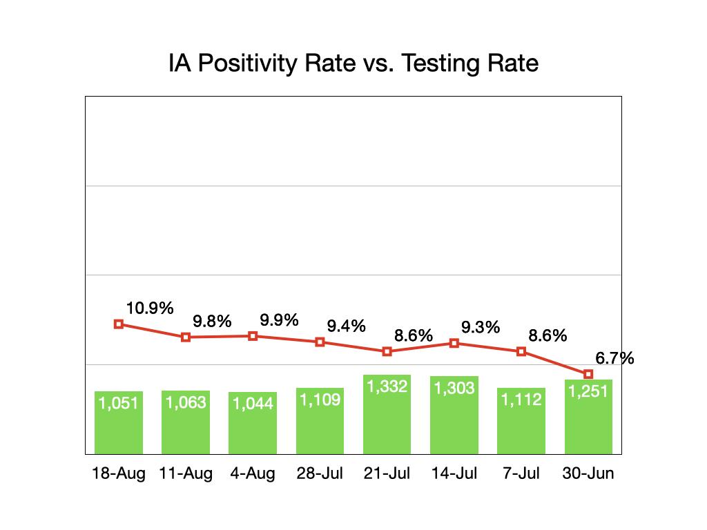 Iowa Positivity/Testing