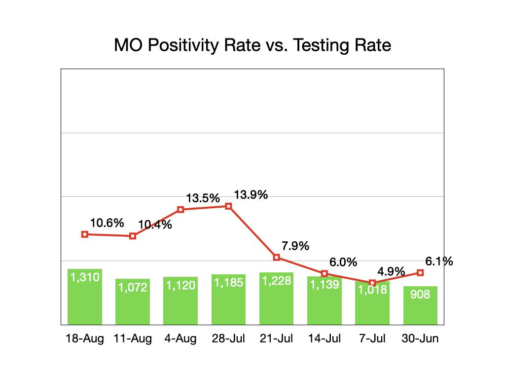 Missouri Positivity/Testing