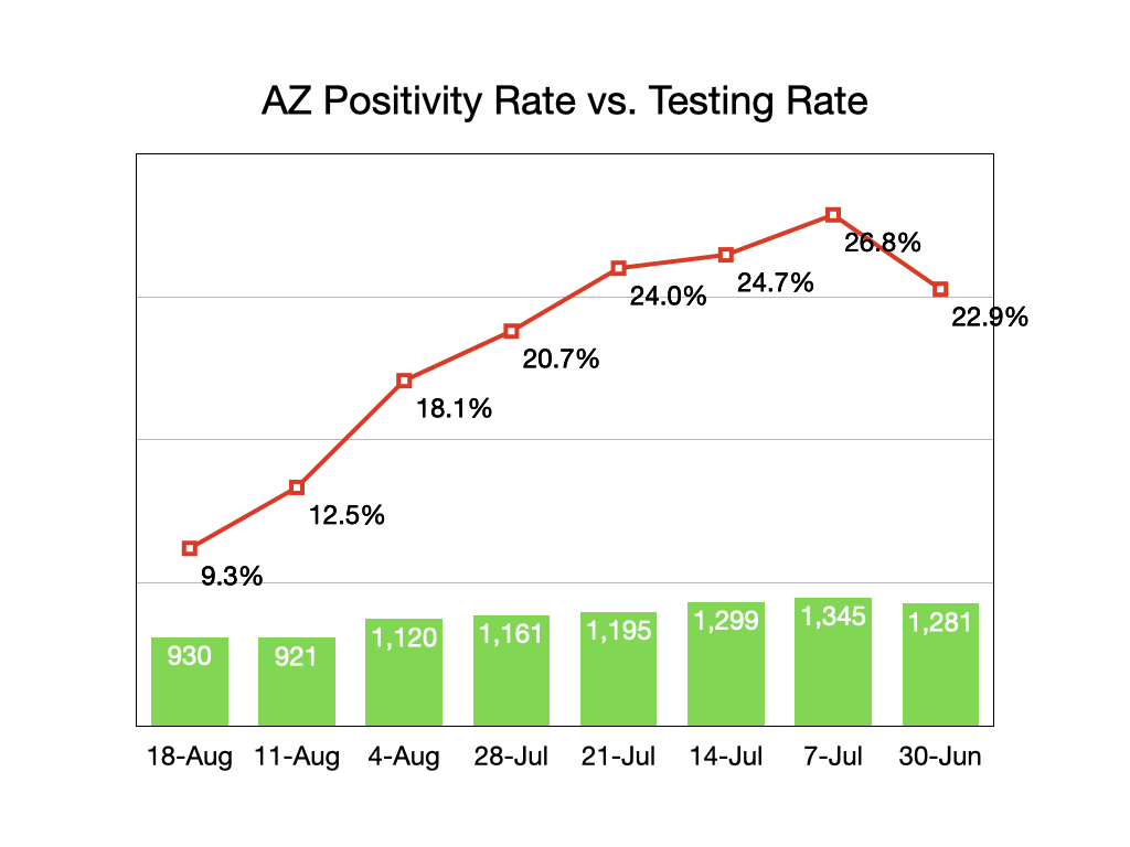 Arizona Positivity/Testing